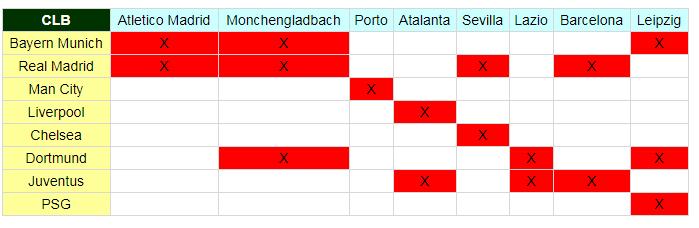 Các khả năng bốc thăm tại vòng 1/8 Champions League